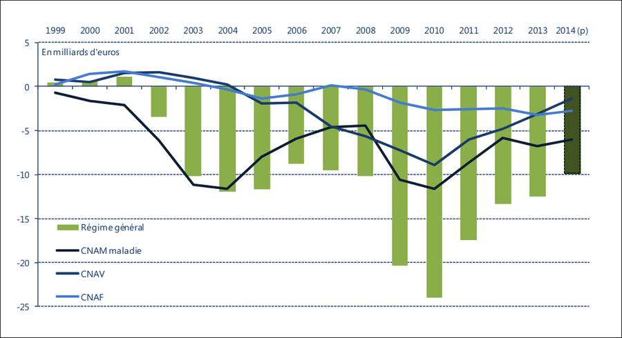 Soldes du régime général de la Sécurité sociale de 1999 à 2014