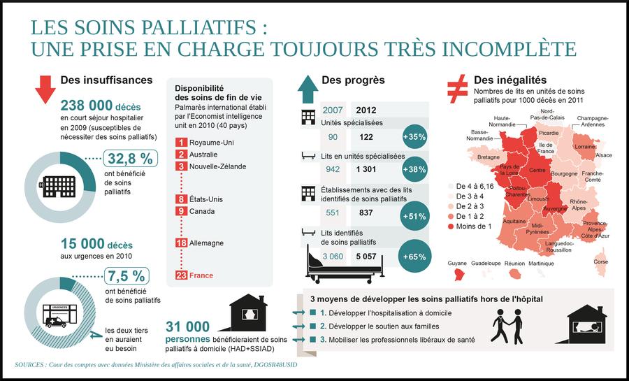 Les lits identifiés de soins palliatifs ont augmenté de 65% sur 2007-2012, passant de 3 060 à 5 057.
