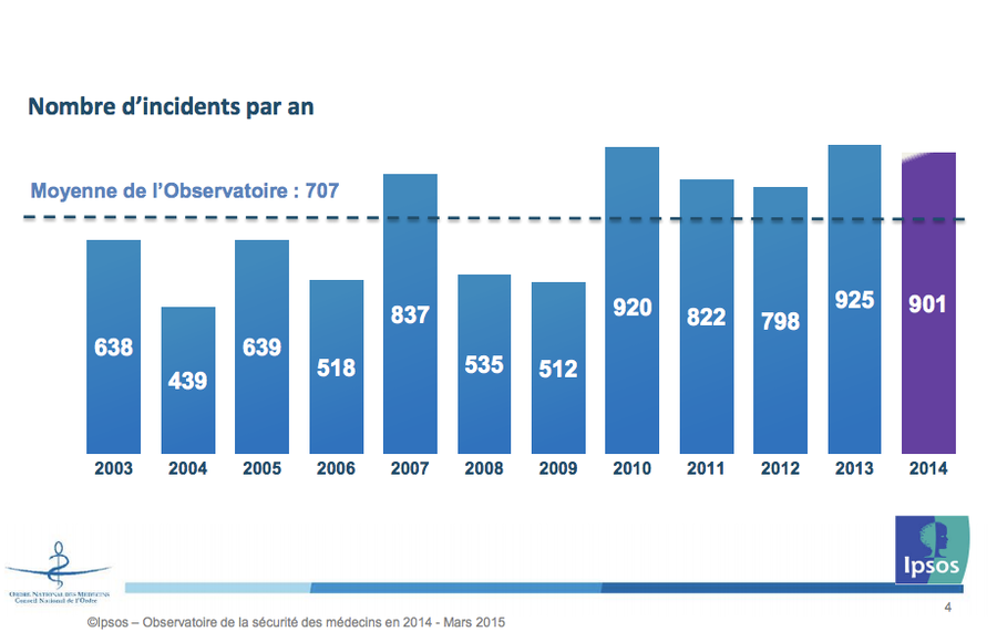 Les déclarations d'incidents sont en légère baisse en 2014 par rapport à 2013, année record.