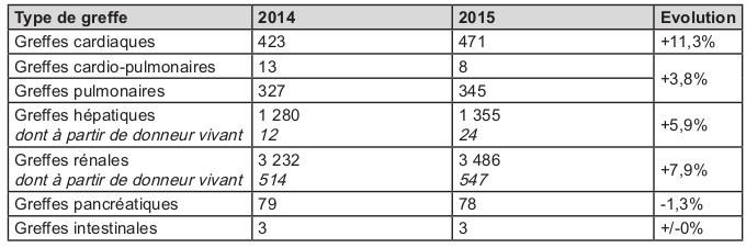 L'évolution des différents types de greffe entre 2014 et 2015