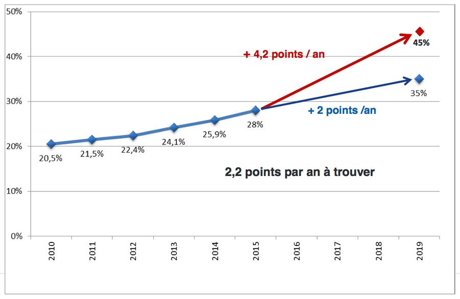 Évolution du taux de chirurgie ambulatoire à l'AP-HP depuis 2010.