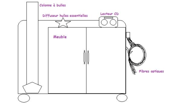 Le plan du chariot sensoriel conçu par le groupe SOS Séniors