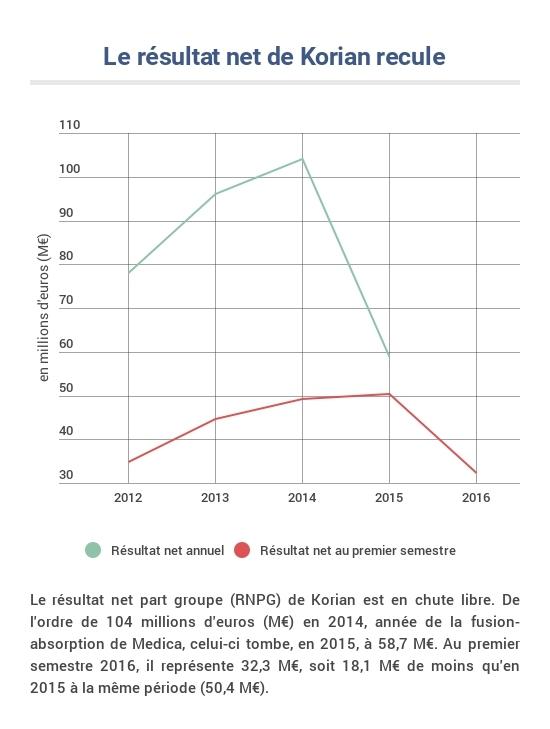 Évolution du résultat net Korian depuis 2012