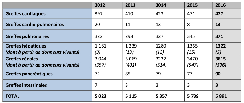 L'activité de greffe entre 2012 et 2016 affiche une augmentation de 17%.