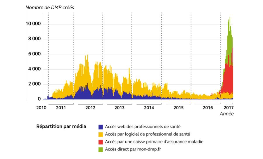 Évolution des créations de dossier médical partagé depuis2011.