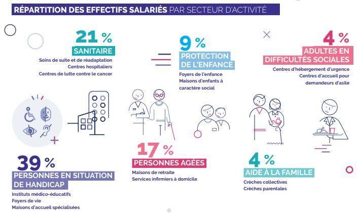 Les effectifs du secteur handicap ont cru de 9% en 5 ans et ceux du secteur personnes âgées de 10%.