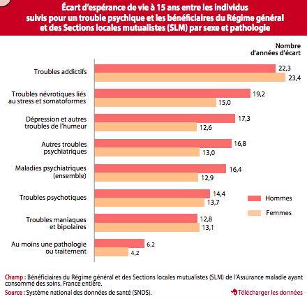 Les écarts d'espérance de vie entre personnes souffrant de troubles psychiques et assurés sociaux en population générale