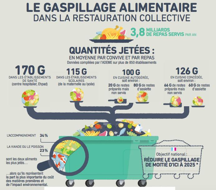 Selon l'Ademe, la quantité de nourriture gaspillée s'échelonne de 100 à 170 grammes par personne et par repas.