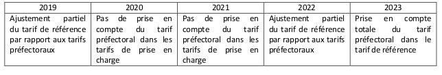 Sur les cinq ans à venir, les conditions de désindexation totale ou partielle des tarifs ont été arrêtées.