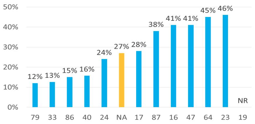 Les CMP représentent 27% de l'accueil des files actives CMP/CMPP.