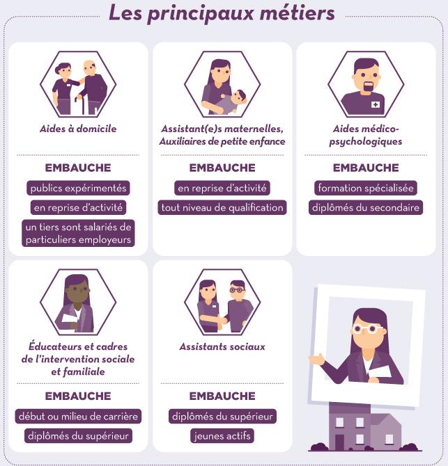 Pôle emploi présente dans une infographie les différents métiers de l'action sociale et les caractéristiques d'embauche.