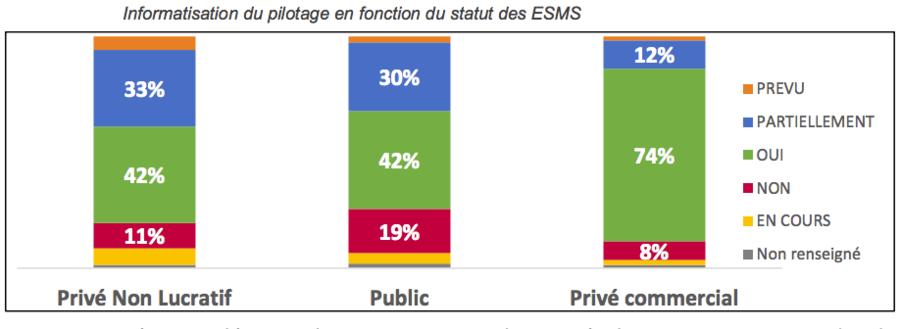 Le secteur privé commercial apparaît plus mature, notamment dans le domaine de la gestion des admissions.