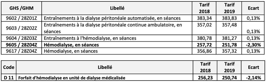 Évolution tarifaire 2018-2019, calculée par la FHP-MCO, des forfaits dialyse et des groupes homogènes de séjour(GHS).