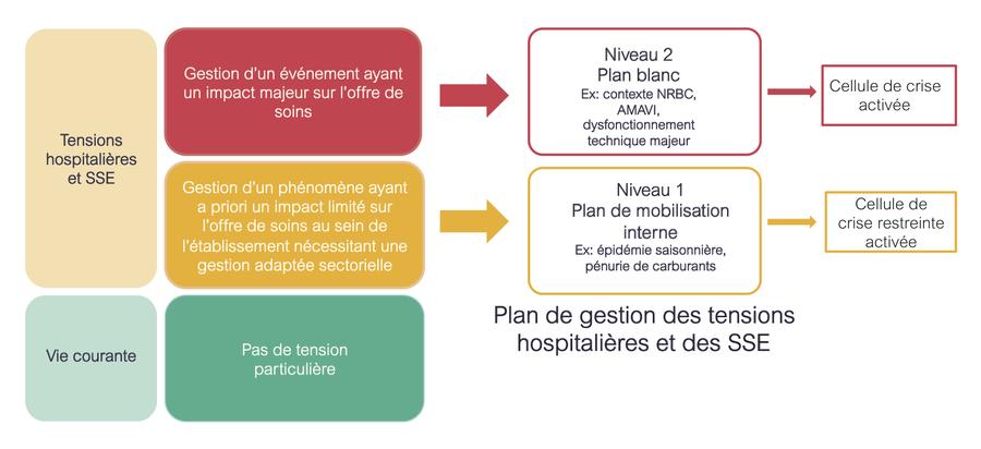 Le dispositif de montée en puissance à deux niveaux pour la gestion des tensions hospitalières et des situations sanitaires exceptionnelles.