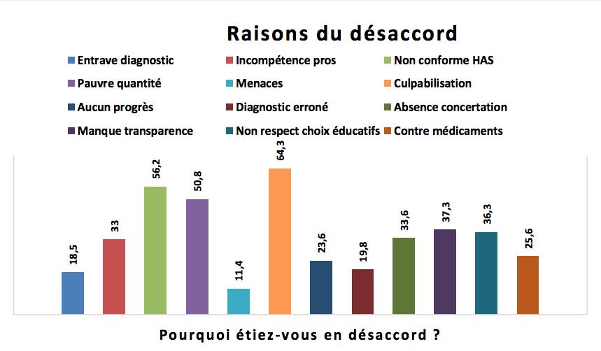 Le manque de transparence ou de concertation est évoqué dans 35% des cas.