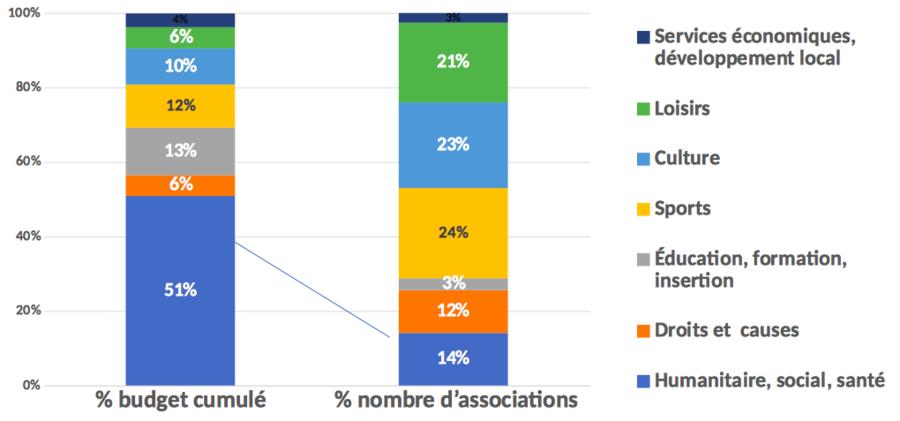 Le secteur social santé et humanitaire représente 14% du nombre total d'associations et 51% du budget cumulé.