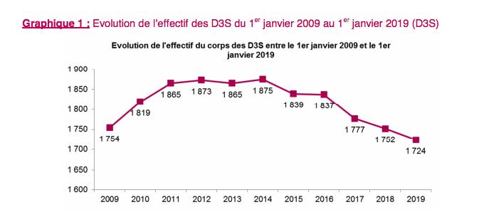 La courbe d'évolution des effectifs des D3 poursuit sa descente (extrait du rapport du CNG)
