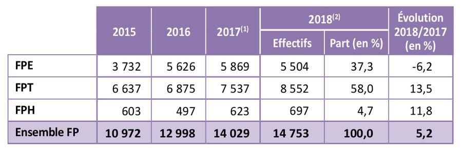 Dans la fonction publique hospitalière, le nombre d'apprentis a atteint son étiage en2016 avec tout juste 497entrées.