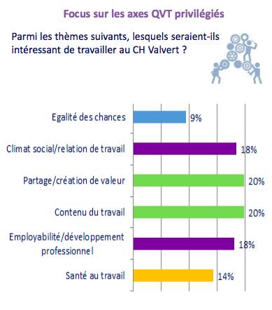 Différents axes sont à privilégier pour améliorer la qualité de vie au travail, selon les personnels du CH Valvert à Marseille.