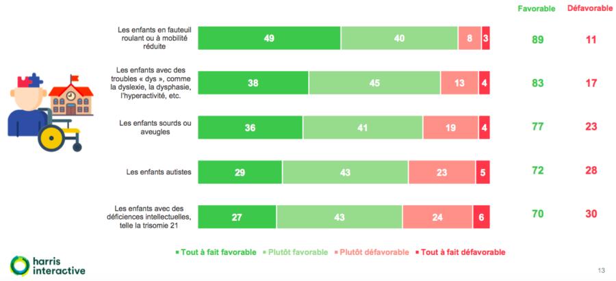 À plus de 70% les Français sont favorables à l'inclusion scolaire.