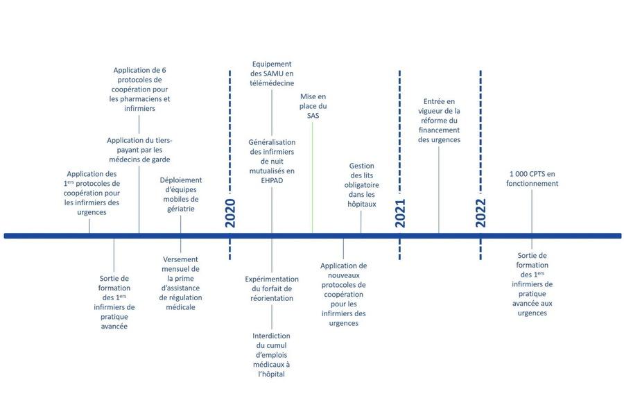 Le calendrier de déploiement des mesures dévolues aux urgences doit s'étaler jusque2022.