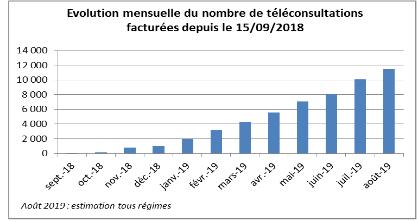 Le nombre de téléconsultations facturées n'a cessé de progresser depuis sa mise en place en septembre 2018, plus précisément depuis janvier 2019.