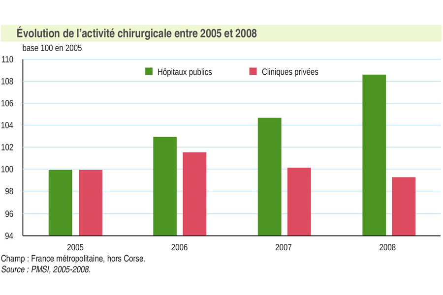 Entre 2005 et 2008, l'activité chirurgicale a progressé de 8,6% dans les hôpitaux tout en refluant de 0,7% dans les cliniques.