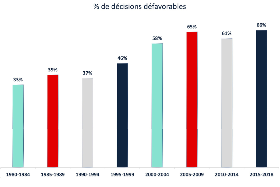 Le taux de condamnation des professionnels et établissements de santé ne cesse de grimper depuis 30ans.