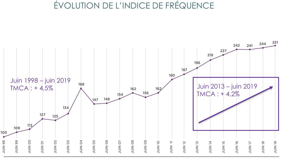 Les établissements de santé sont toujours exposés. Le taux de croissance annuelle moyen (TCAM) grime de 4,5% depuis 1998.
