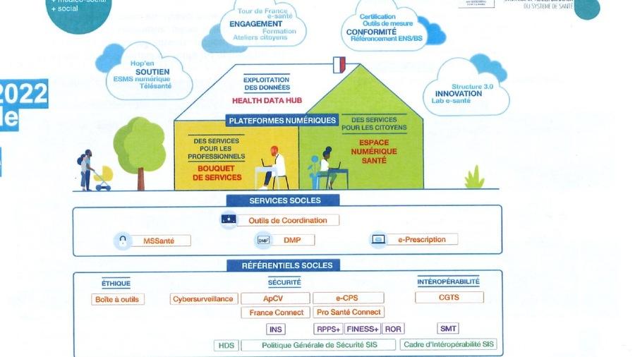 """La """"maison"""" est le symbole des ambitions gouvernementales en matière de numérique en santé."""