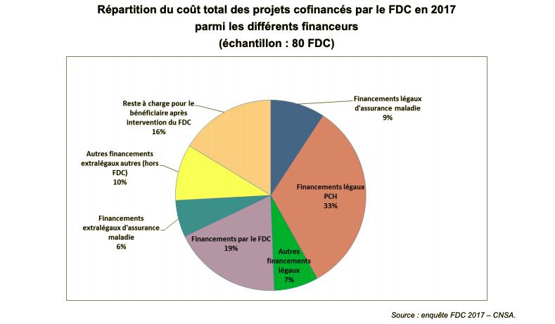 Le coût des projets financés est porté à 33% par la PCH. Le fonds de compensation porte pour sa part 19% du financement, devant les autres financements d'assurance maladie et autres financement égaux et extralégaux.