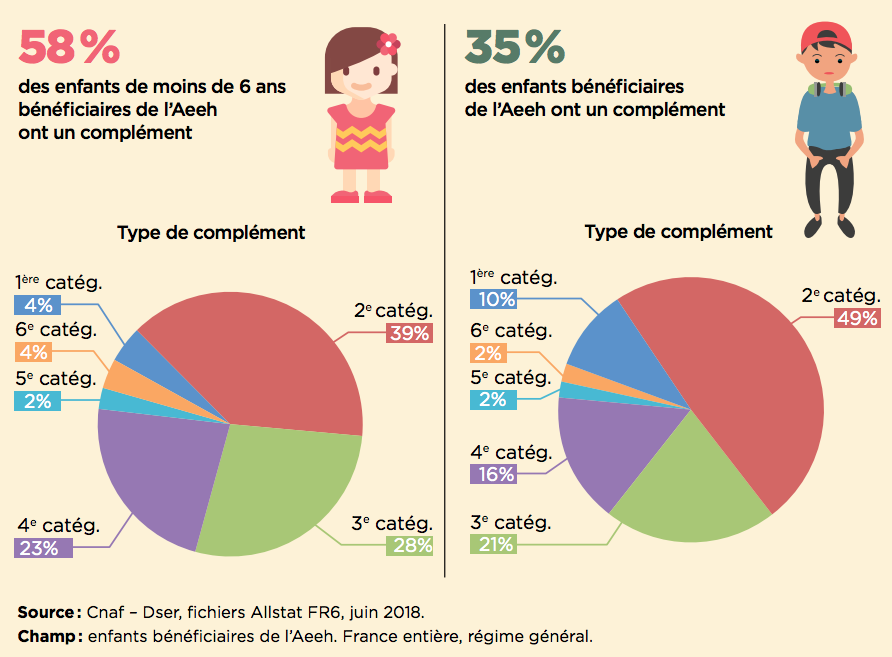 Le complément AEEH est plus fréquent pour les enfants de moins de 6  ans.