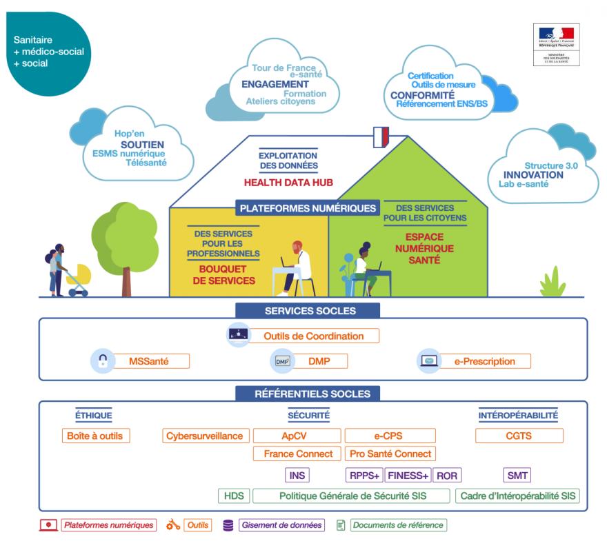 Vision stratégique nationale, la feuille de route du numérique en santé compte cinq orientations et vingt-six actions, pour une application d'ici 2022.