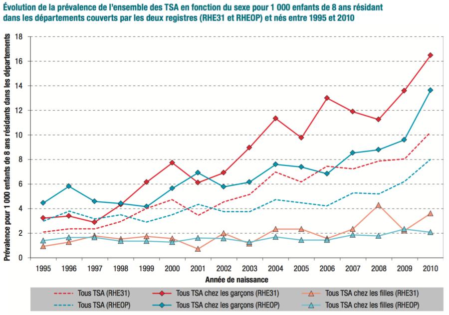 Dans les deux registres, l'augmentation de la prévalence est portée par les garçons.