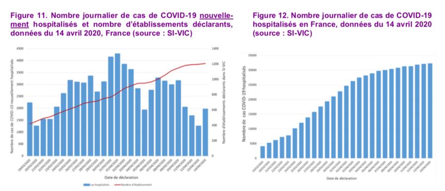 Les nouvelles hospitalisations ont diminué en avril, amenant le nombre de cas Covid-19 hospitalisés à se stabiliser ces derniers jours.