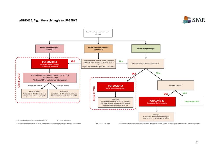 La Sfar propose un arbre décisionnel pour la répartition des patients opérés dans des circuits séparés afin de prévenir les contaminations.