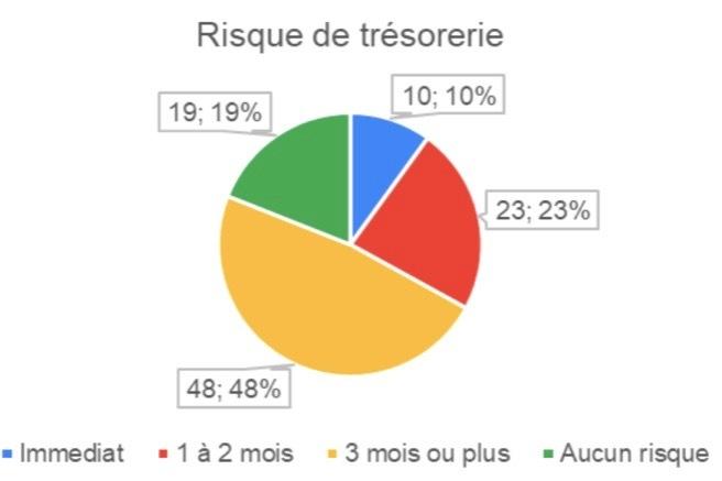 Près de 33% des répondants estiment un risque de trésorerie pour leur entreprise dans l'immédiat et à 1 à 2 mois.