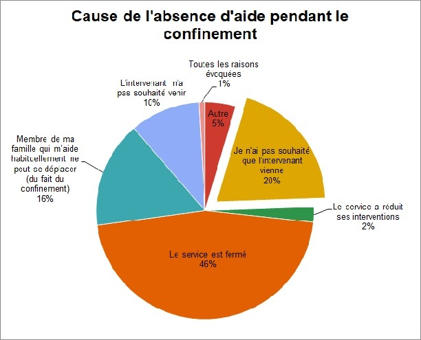 20% des aidants n'ont pas souhaité d'intervention à domicile. (Infographie Ciaaf)