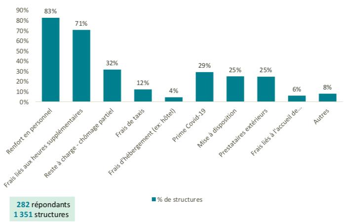 83% des structures répondantes ont indiqué des surcoûts liés au renfort de personnel et 71% liés aux frais d'heures supplémentaires. (Uniopss)