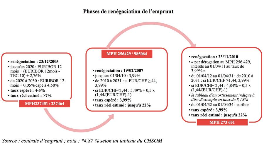"""Les renégociations ont servi à passer de prêts indexés sur l'Euribor à un prêt indexé sur le franc suisse, tous basés sur """"des formules à l'évidence incompréhensibles pour la direction"""" de l'hôpital, notent les magistrats financiers.(CRC)"""