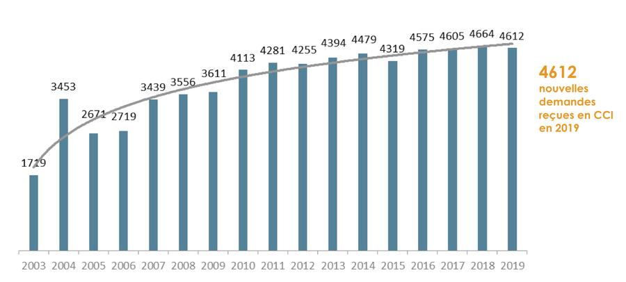 D'année en année, les demandes nouvelles reçues par les commissions de conciliation et d'indemnisation progressent. (graphique extrait du rapport d'activité 2019 de l'Oniam)