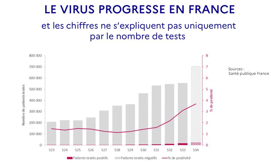 Près de 7 millions de tests ont été réalisés depuis le début de l'épidémie. Le taux de positivité atteint 3,7% entre le 17 et le 23 août. (Premier ministre)