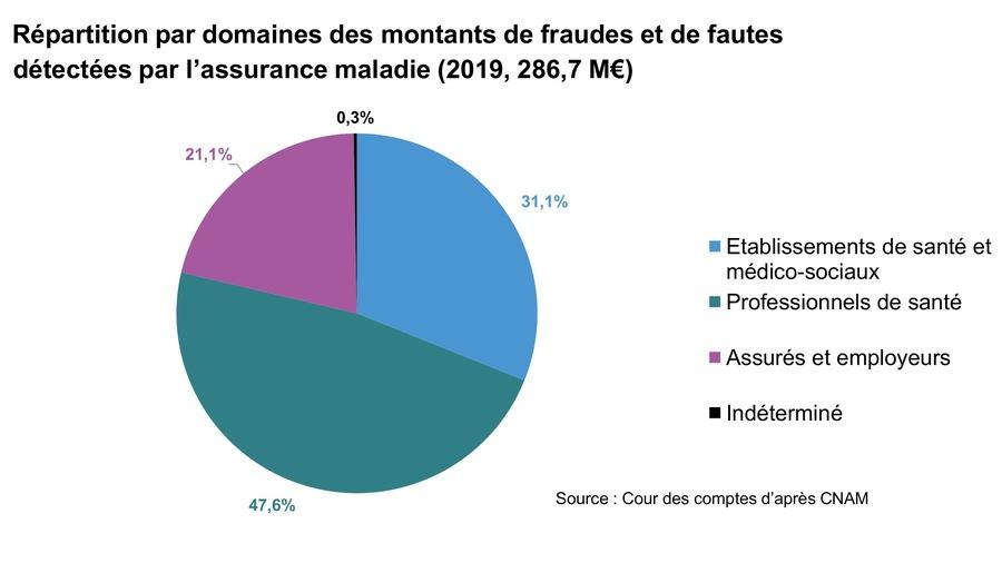 En2019, la part des établissements de santé et médico-sociaux dans l'ensemble des résultats financiers de la lutte contre les fraudes a atteint 89,2M€.(Cour des comptes)