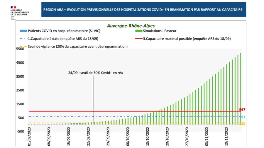 Les services de réanimation pourraient être à plein mi-octobre en Auvergne-Rhône-Alpes, sans nouvelles mesures..