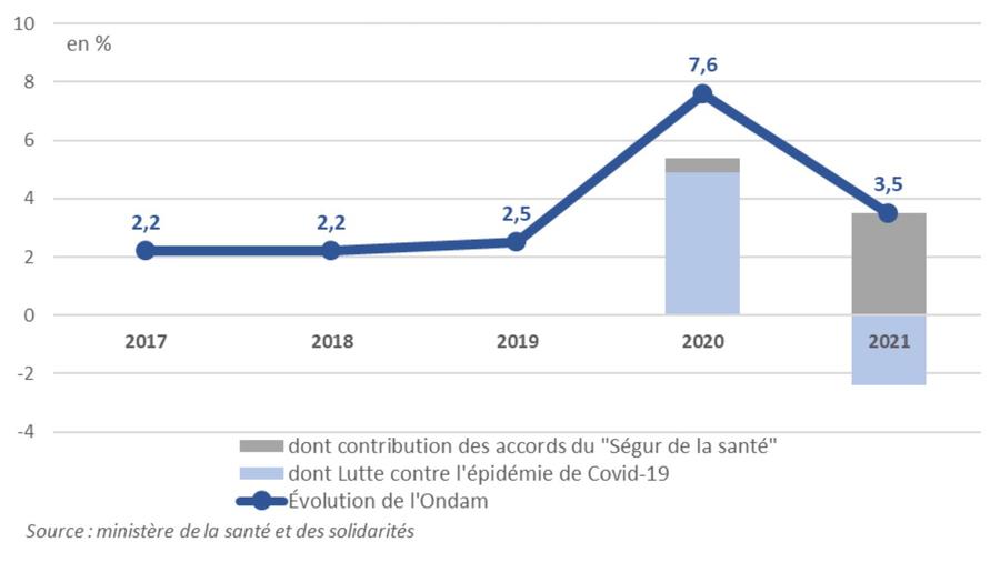 En2021, l'augmentation de l'Ondam serait plus que moitié moindre que celle qui pourrait être infine constatée en2020, avec une hausse à 3,5% après les 7,6% à ce jour estimés cette année en raison des effets du coronavirus.(HCFP)