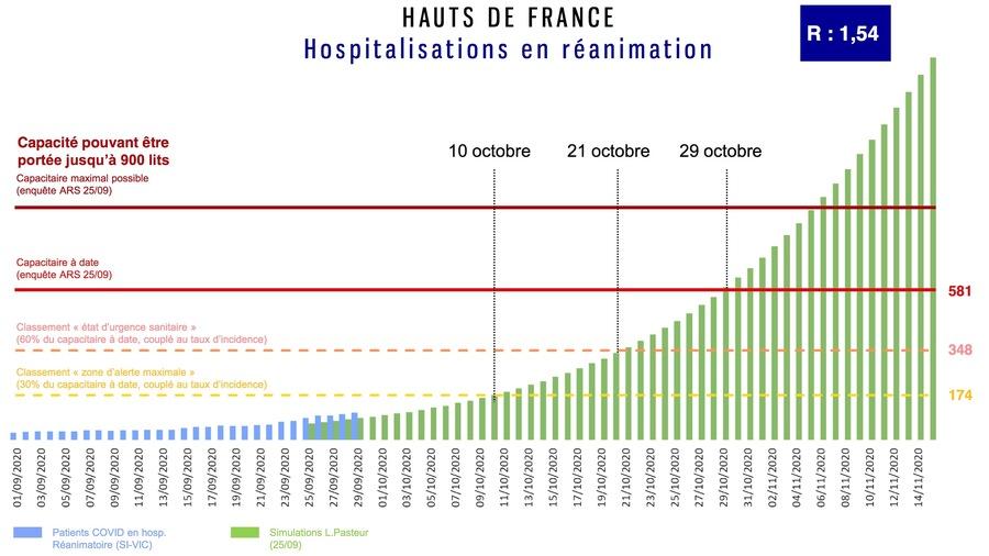 """Une meilleure cohérence et communication des données épidémiologiques (comme ici celles des Hauts-de-France), une clarification de leur pilotage...La FHF attend toujours un """"changement de paradigme"""" face au Covid-19.(Ministère de la Santé)"""