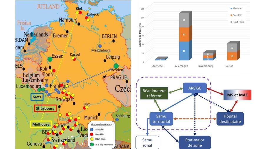 Répartition des origines et destination des transferts internationaux des patients du Grand-Est, et schéma organisationnel de ces évacuations.(AFMU)