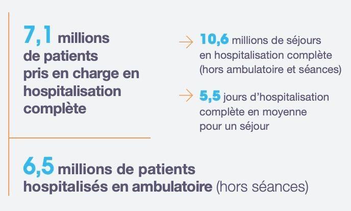 En MCO, 6,5 millions de patients ont été pris en charge en ambulatoire en 2019. (Infographie ATIH)