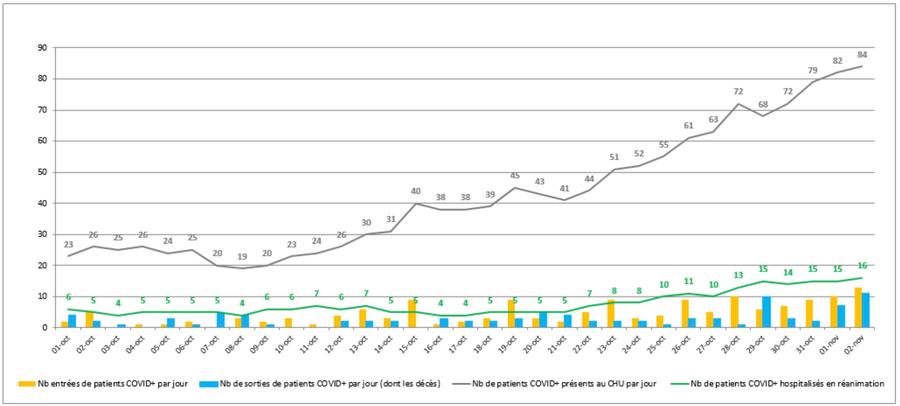 Le nombre de patients Covid-19 hospitalisés au CHU de Rennes connaît une forte augmentation sur les 30derniers jours.(CHU Rennes)