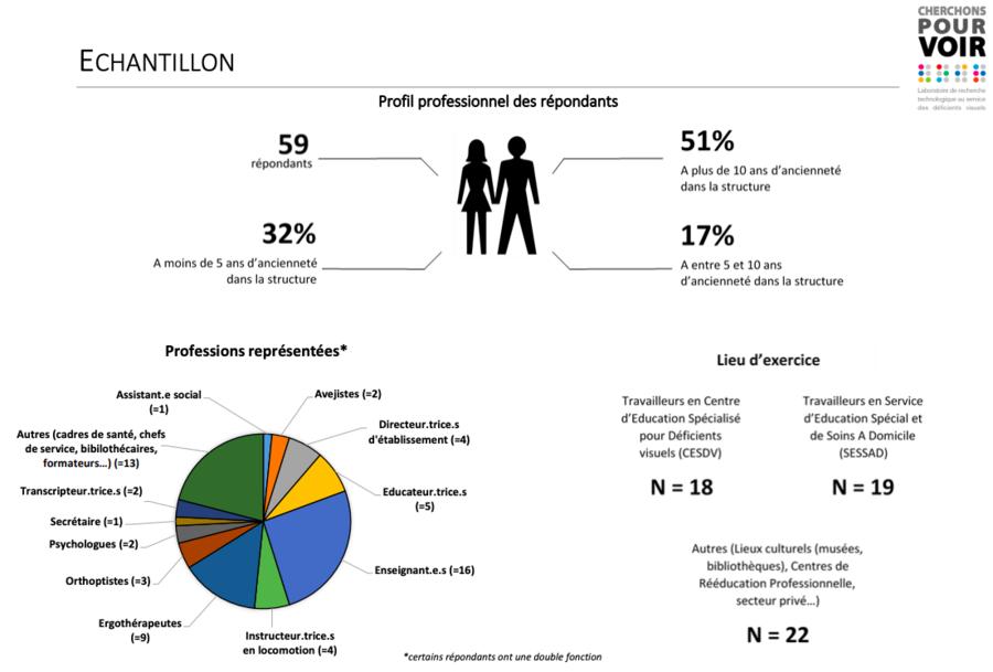 L'enquête a été réalisée en ligne auprès de 59 professionnels de la région toulousaine interrogés en avril 2020. (Infographie Cherchons pour voir)